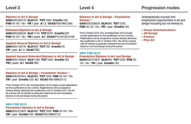 UAL Foundation 1-03_Qualification Map