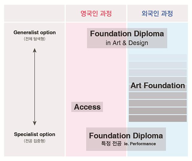 UAL Foundation 2 (4)